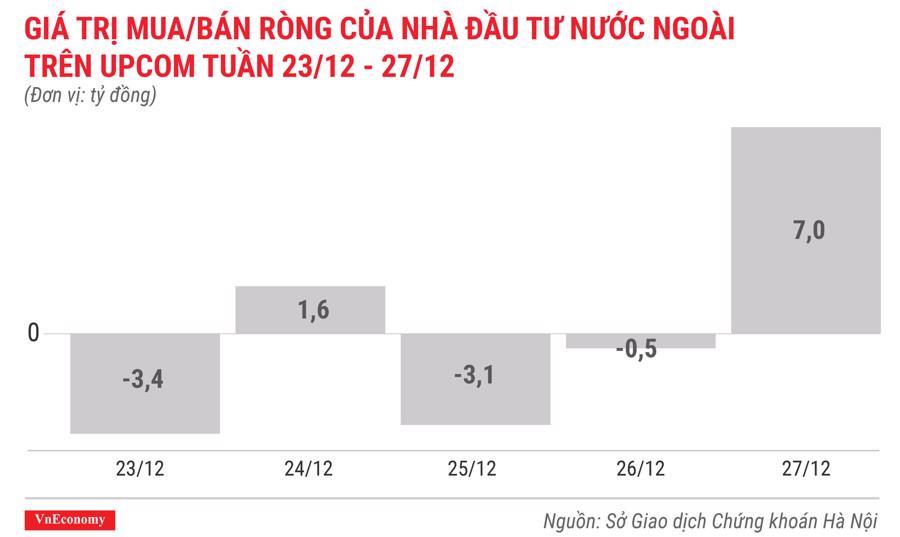 giá trị mua bán ròng của nhà đầu tư nước ngoài trên upcom tuần 23 tháng 12 đến 27 tháng 12