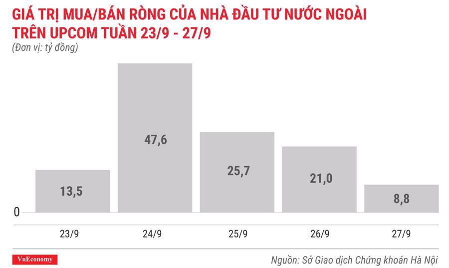 giá trị mua bán ròng của nhà đầu tư nước ngoài trên upcom tuần 23 tháng 9 đến 29 tháng 9