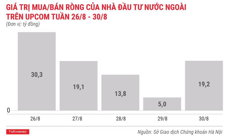 giá trị mua bán ròng của nhà đầu tư nước ngoài trên upcom tuần 26 tháng 8 đến 30 tháng 8