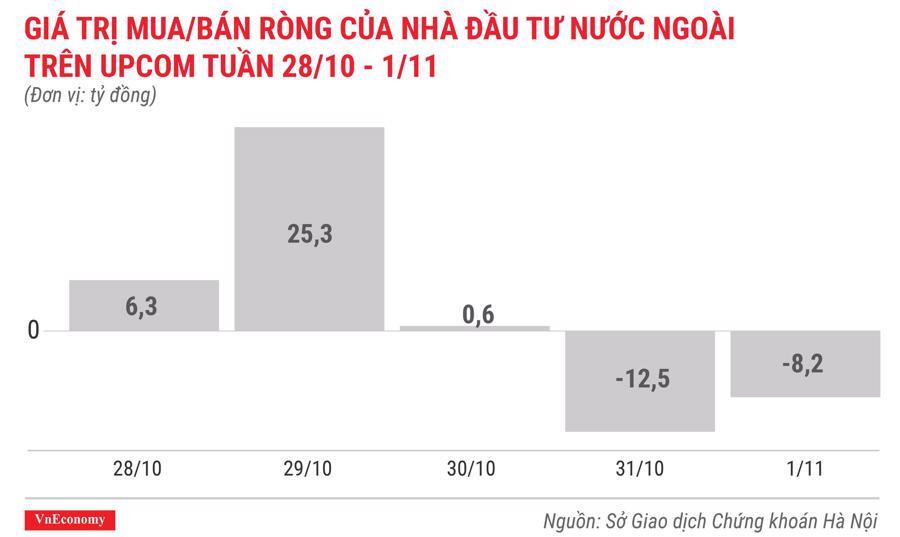giá trị mua bán ròng của nhà đầu tư nước ngoài trên upcom tuần 28 tháng 10 đến 1 tháng 11