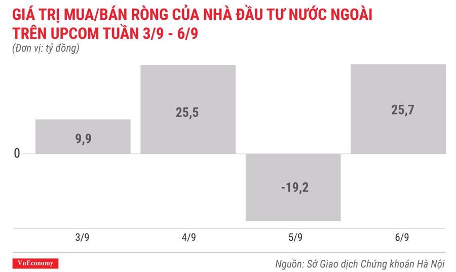 giá trị mua bán ròng của nhà đầu tư nước ngoài trên upcom tuần 3 tháng 9 đến 6 tháng 9
