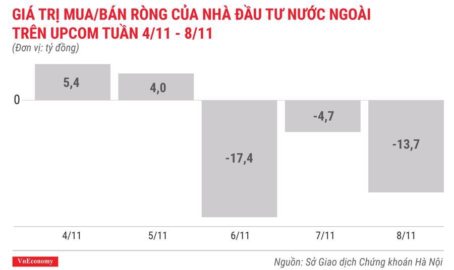 giá trị mua bán ròng của nhà đầu tư nước ngoài trên upcom tuần 4 tháng 11 đến 8 tháng 11
