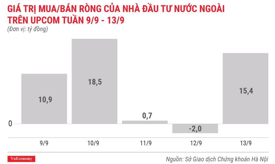 giá trị mua bán ròng của nhà đầu tư nước ngoài trên upcom tuần 9 tháng 9 đến 13 tháng 9