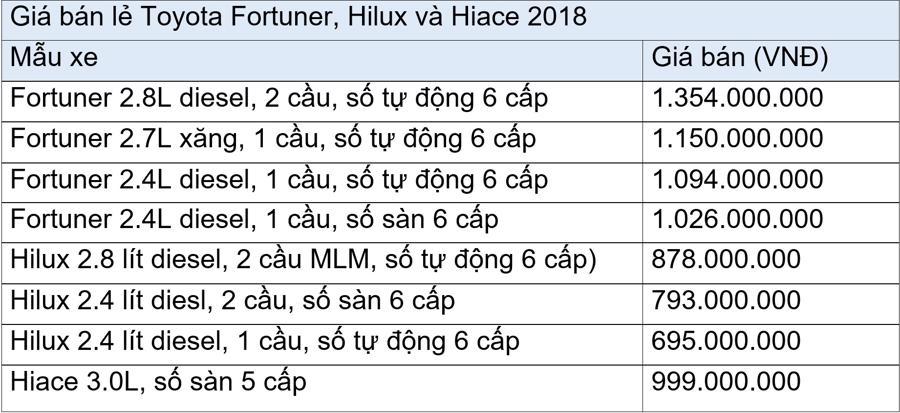 Fortuner, Hilux và Hiace phiên bản mới đồng loạt về Việt Nam - Ảnh 1.