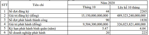 Có doanh nghiệp đã phát hành 80 triệu USD trái phiếu quốc tế - Ảnh 1.
