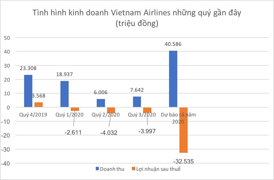 """Vietnam Airlines liệu có bật tung nếu được Nhà nước """"giải cứu""""? - Ảnh 1."""