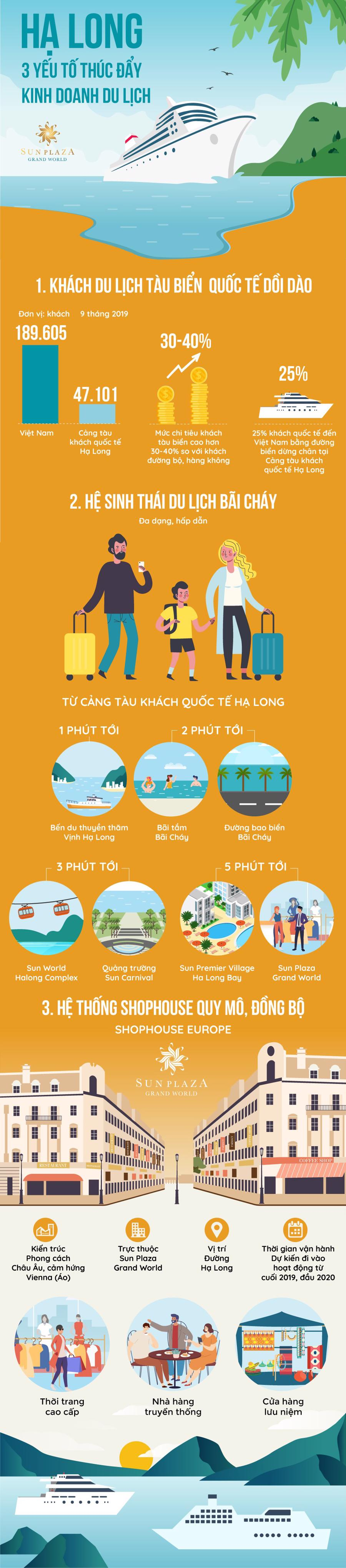 Infographic DL Hạ Long