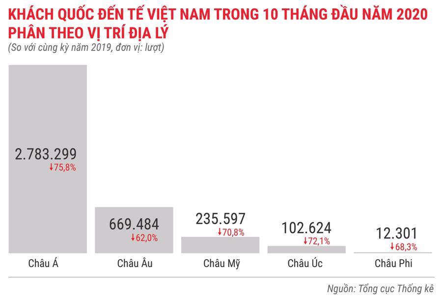 Toàn cảnh bức tranh kinh tế Việt Nam 10 tháng 2020 qua các con số - Ảnh 9.