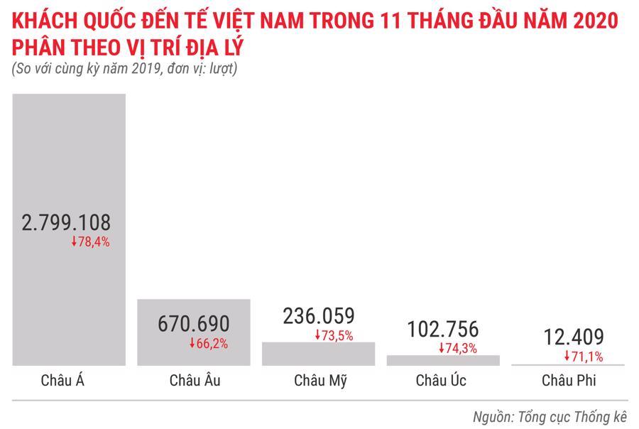 Bức tranh kinh tế Việt Nam 11 tháng 2020 qua các con số - Ảnh 9.