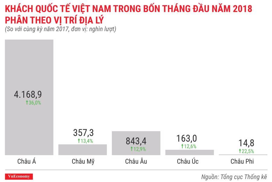 Kinh tế Việt Nam tháng 4/2018 qua các con số - Ảnh 12.