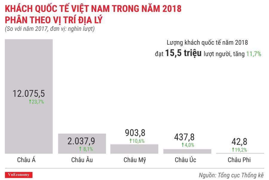 Toàn cảnh bức tranh kinh tế Việt Nam năm 2018 qua các con số - Ảnh 11.