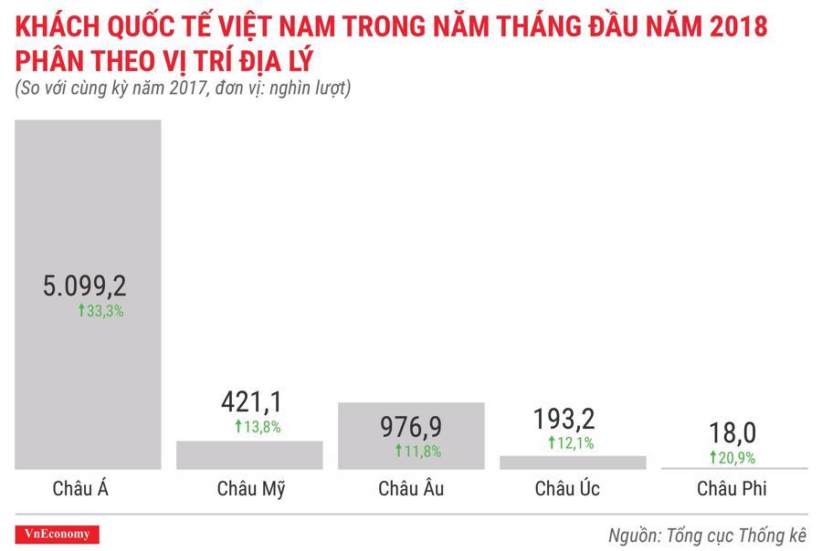 Kinh tế Việt Nam tháng 5/2018 qua các con số - Ảnh 12.