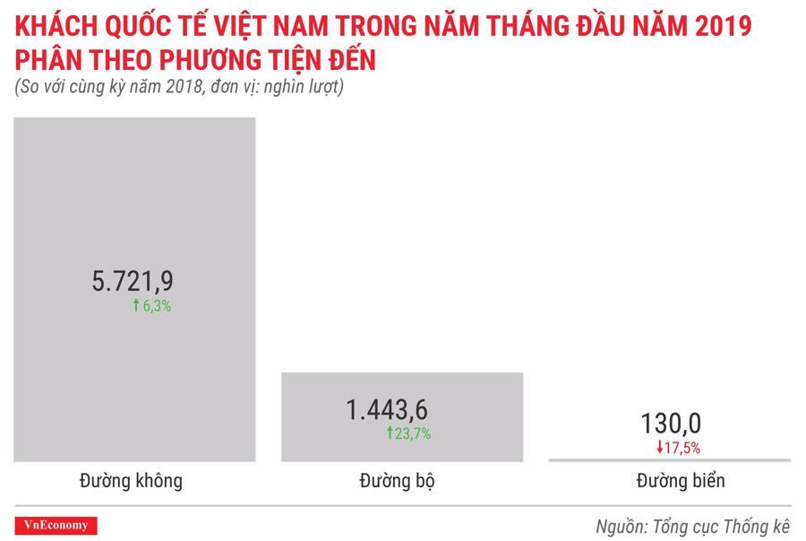 Toàn cảnh bức tranh kinh tế Việt Nam tháng 5/2019 qua các con số - Ảnh 10.