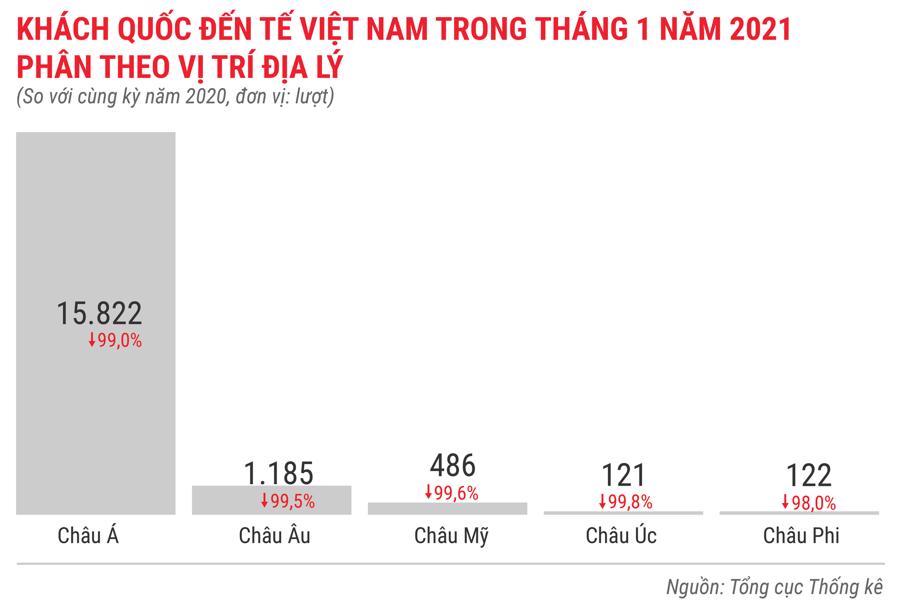 Toàn cảnh bức tranh kinh tế Việt Nam tháng 1/2021 qua các con số - Ảnh 13.