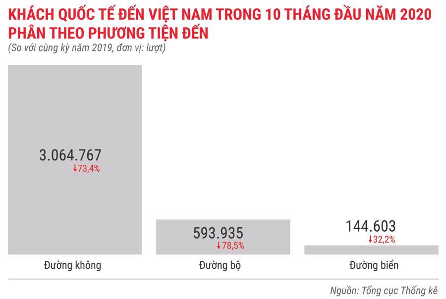 Toàn cảnh bức tranh kinh tế Việt Nam 10 tháng 2020 qua các con số - Ảnh 10.