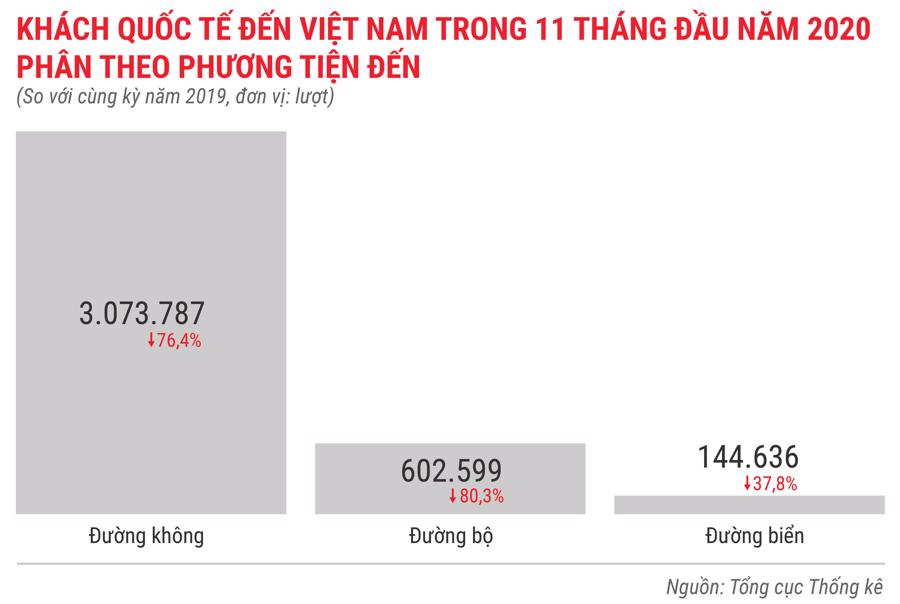 Bức tranh kinh tế Việt Nam 11 tháng 2020 qua các con số - Ảnh 10.