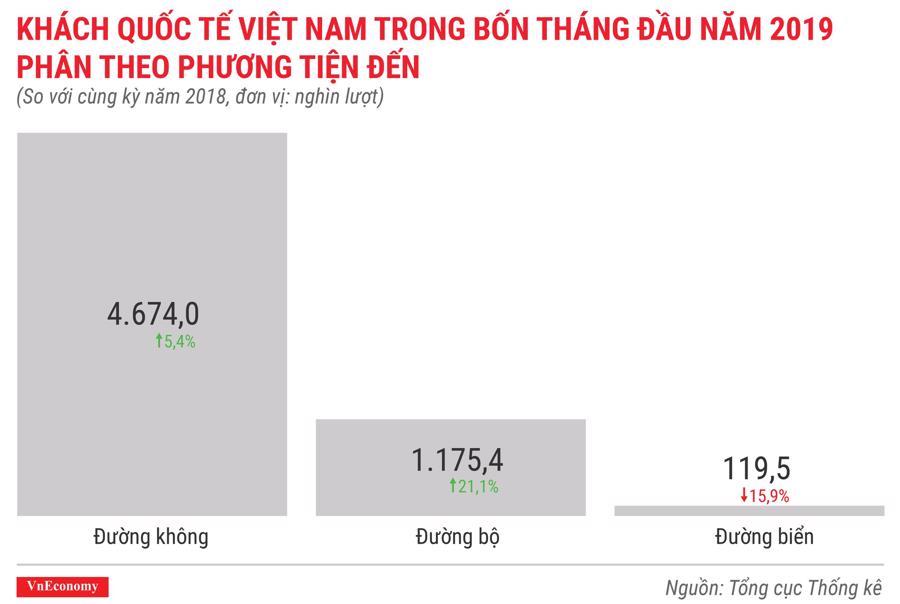 Toàn cảnh bức tranh kinh tế Việt Nam tháng 4/2019 qua các con số - Ảnh 10.