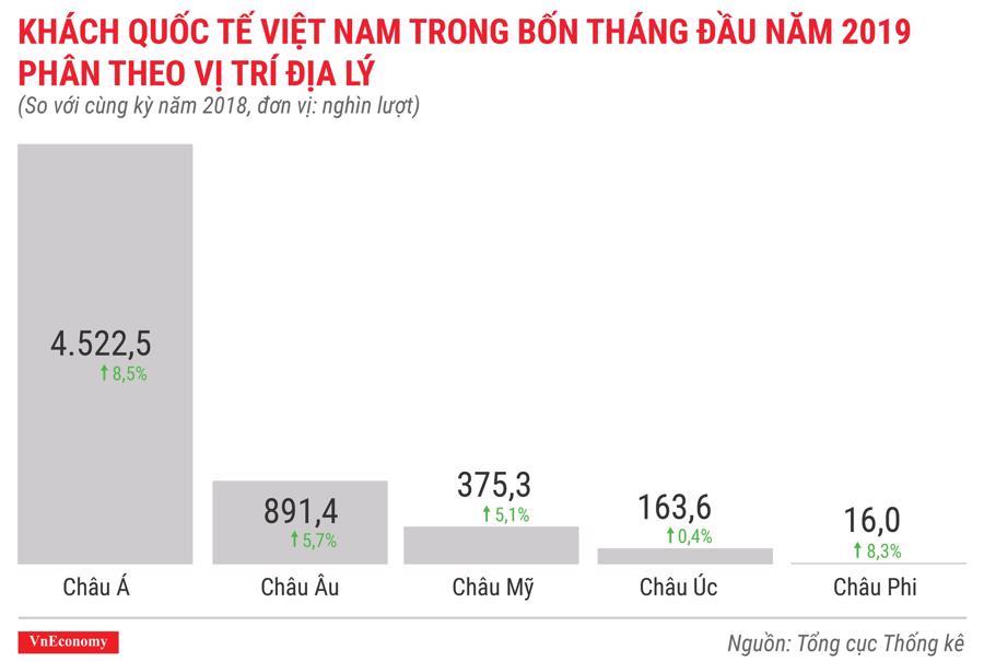 Toàn cảnh bức tranh kinh tế Việt Nam tháng 4/2019 qua các con số - Ảnh 9.
