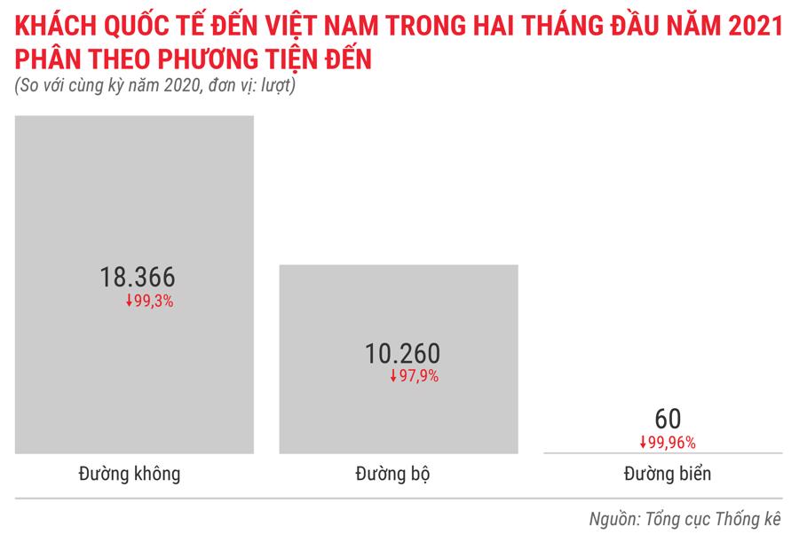 Toàn cảnh bức tranh kinh tế Việt Nam trong 2 tháng đầu năm 2021 - Ảnh 12.