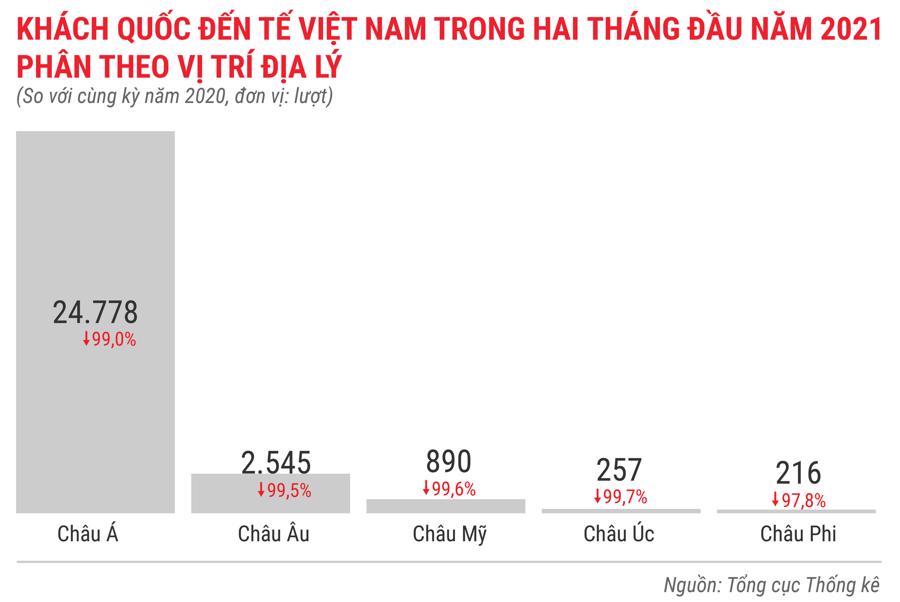Toàn cảnh bức tranh kinh tế Việt Nam trong 2 tháng đầu năm 2021 - Ảnh 13.