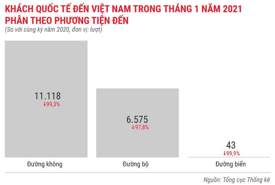 Toàn cảnh bức tranh kinh tế Việt Nam tháng 1/2021 qua các con số - Ảnh 12.