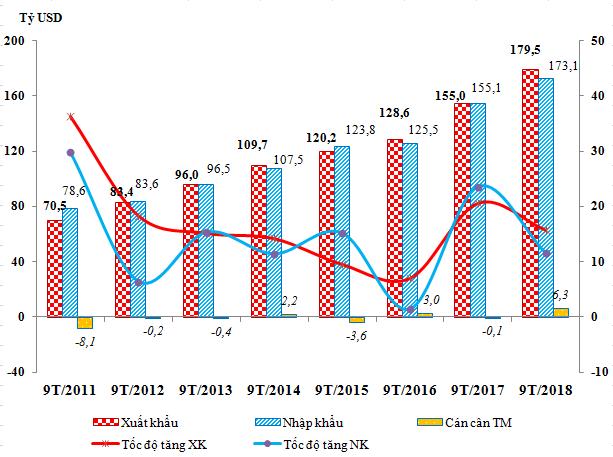 Thương mại tăng tốc, xuất siêu của Việt Nam vượt 6 tỷ USD - Ảnh 1.