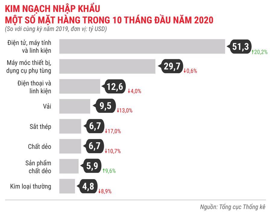 Toàn cảnh bức tranh kinh tế Việt Nam 10 tháng 2020 qua các con số - Ảnh 13.