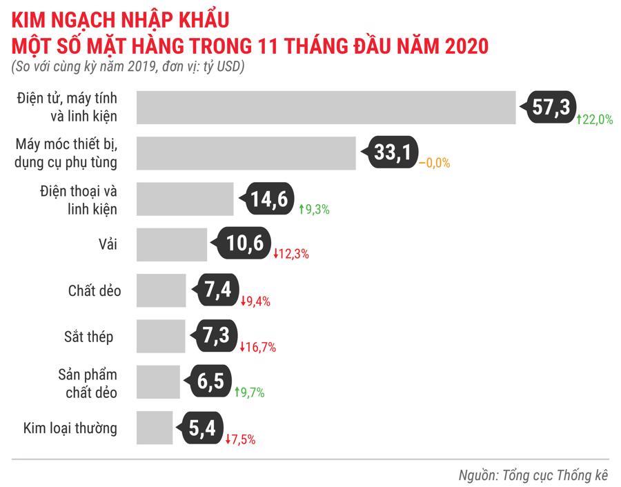 Bức tranh kinh tế Việt Nam 11 tháng 2020 qua các con số - Ảnh 14.