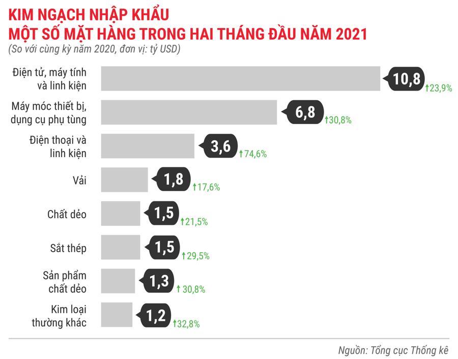 Toàn cảnh bức tranh kinh tế Việt Nam trong 2 tháng đầu năm 2021 - Ảnh 16.