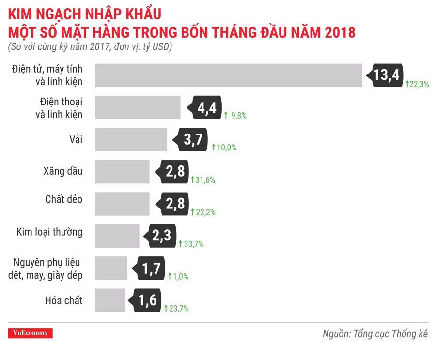 Kinh tế Việt Nam tháng 4/2018 qua các con số - Ảnh 10.