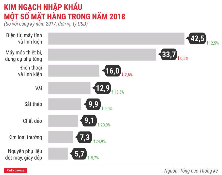 Toàn cảnh bức tranh kinh tế Việt Nam năm 2018 qua các con số - Ảnh 14.
