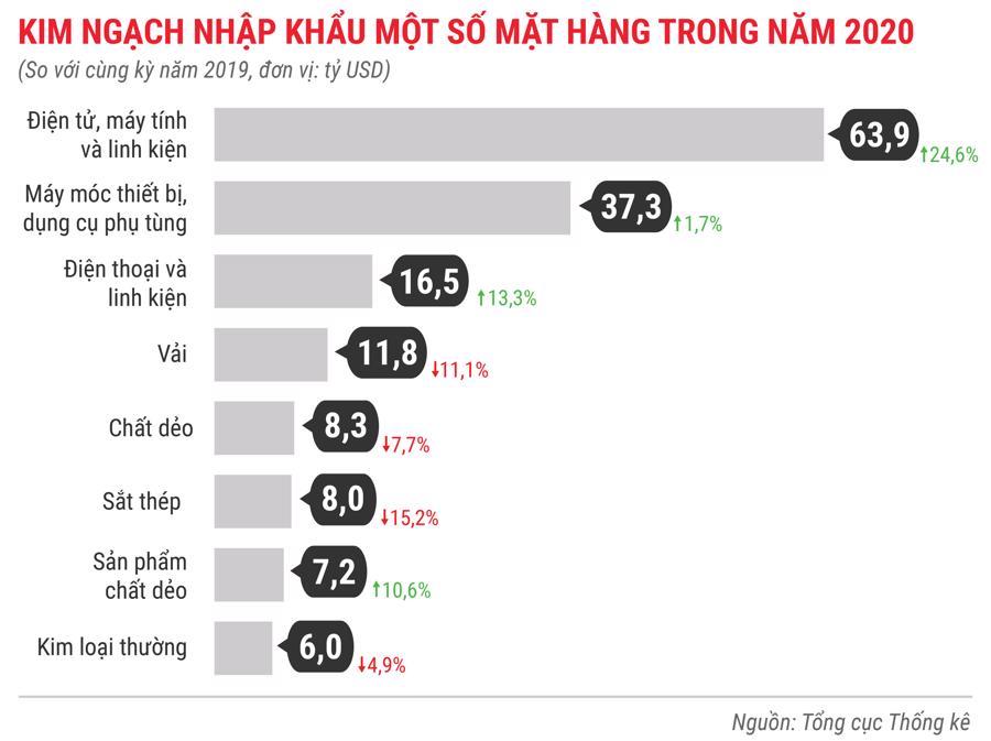 Toàn cảnh bức tranh kinh tế Việt Nam 2020 qua các con số - Ảnh 14.
