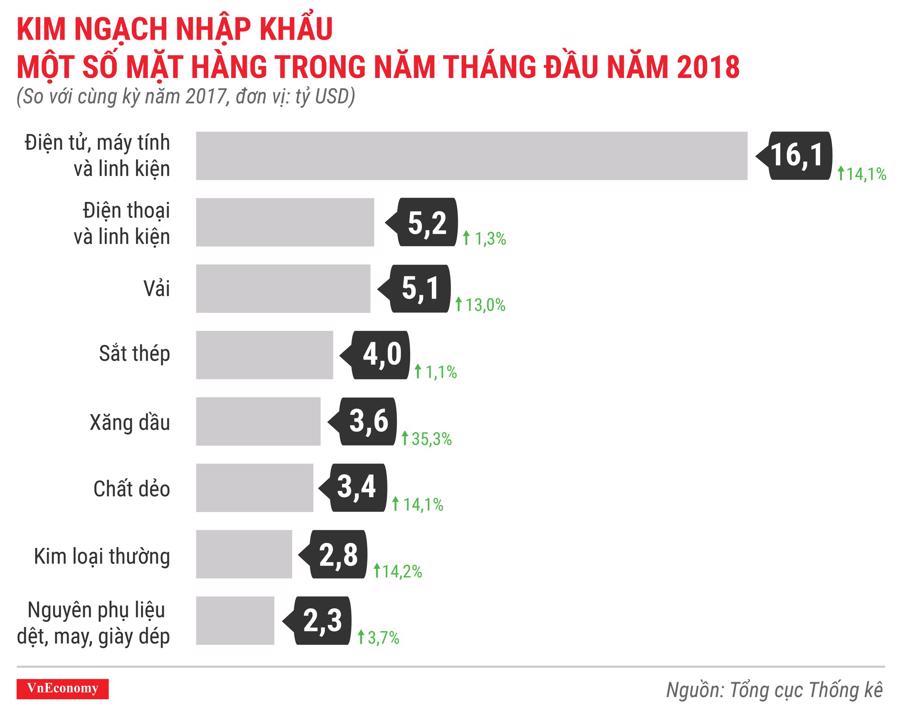 Kinh tế Việt Nam tháng 5/2018 qua các con số - Ảnh 10.