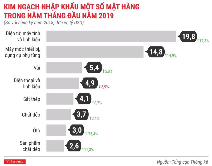 Toàn cảnh bức tranh kinh tế Việt Nam tháng 5/2019 qua các con số - Ảnh 13.