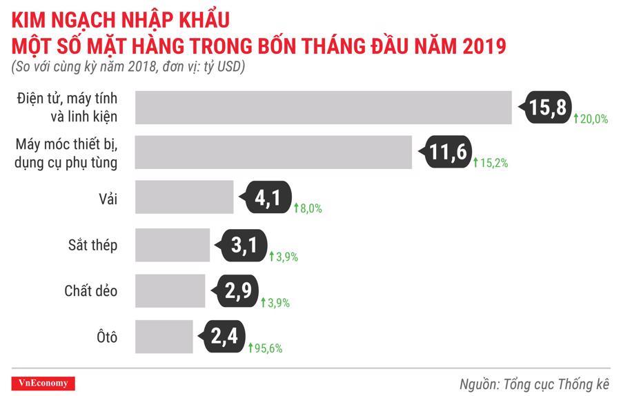 Toàn cảnh bức tranh kinh tế Việt Nam tháng 4/2019 qua các con số - Ảnh 13.