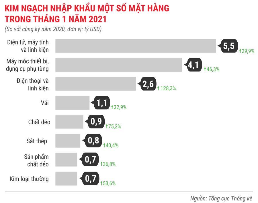 Toàn cảnh bức tranh kinh tế Việt Nam tháng 1/2021 qua các con số - Ảnh 16.