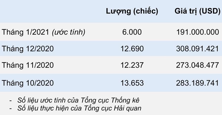 Nhập khẩu ô tô giảm sâu tháng đầu năm 2021 - Ảnh 1.