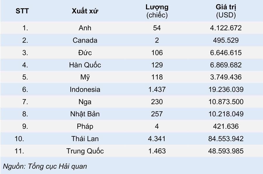 Ô tô nhập khẩu Trung Quốc ồ ạt về Việt Nam tháng đầu năm 2021 - Ảnh 1.