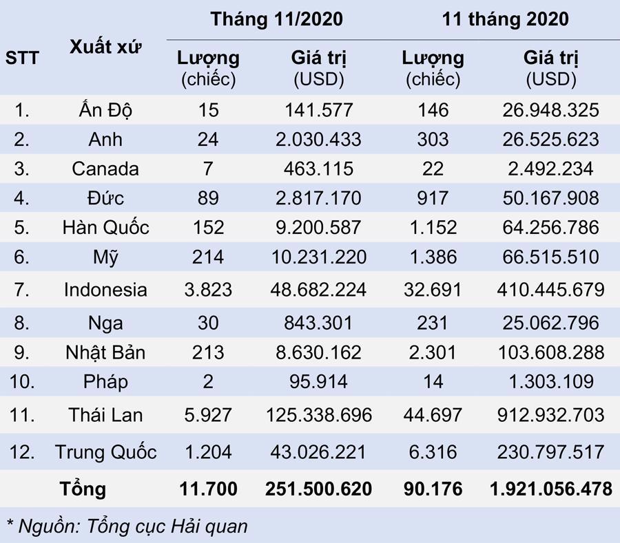 Người Việt chi tỷ USD nhập ô tô từ Thái Lan năm 2020? - Ảnh 2.