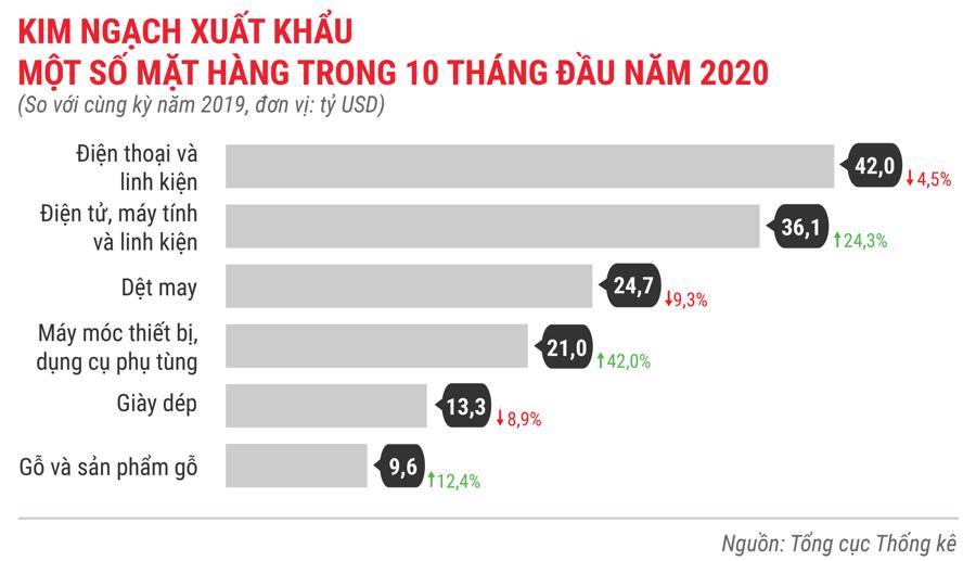 Toàn cảnh bức tranh kinh tế Việt Nam 10 tháng 2020 qua các con số - Ảnh 14.