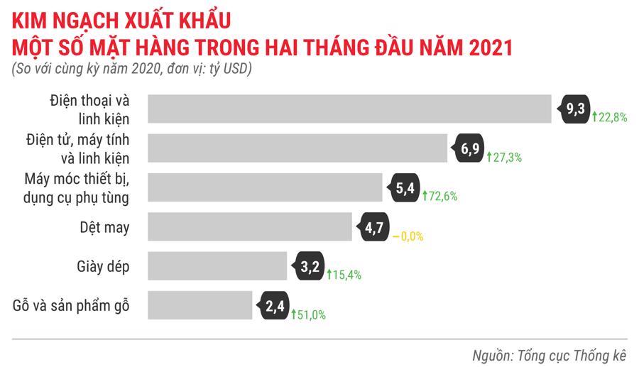 Toàn cảnh bức tranh kinh tế Việt Nam trong 2 tháng đầu năm 2021 - Ảnh 15.