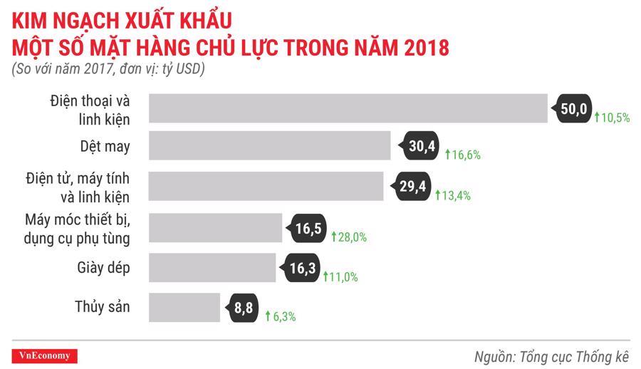 Toàn cảnh bức tranh kinh tế Việt Nam năm 2018 qua các con số - Ảnh 13.