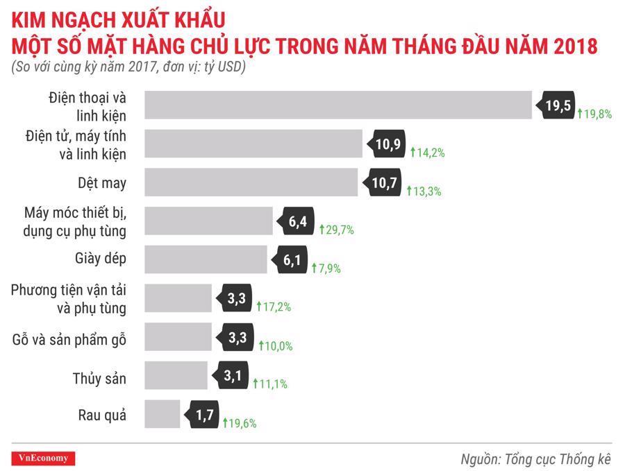 Kinh tế Việt Nam tháng 5/2018 qua các con số - Ảnh 9.