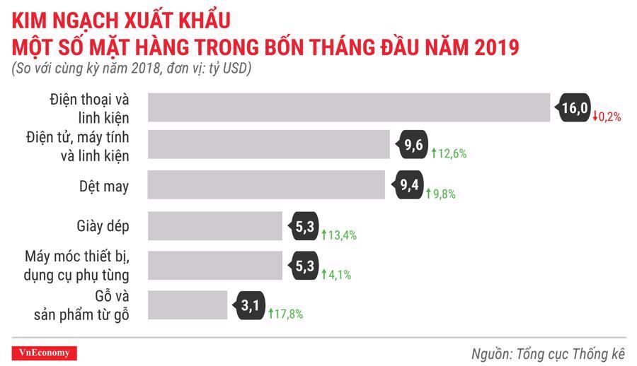Toàn cảnh bức tranh kinh tế Việt Nam tháng 4/2019 qua các con số - Ảnh 12.