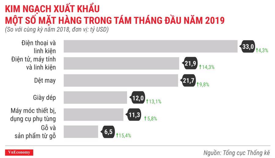 Kinh ngạch xuất khẩu một số mặt hàng chủ lực trong 8 tháng đầu năm 2019