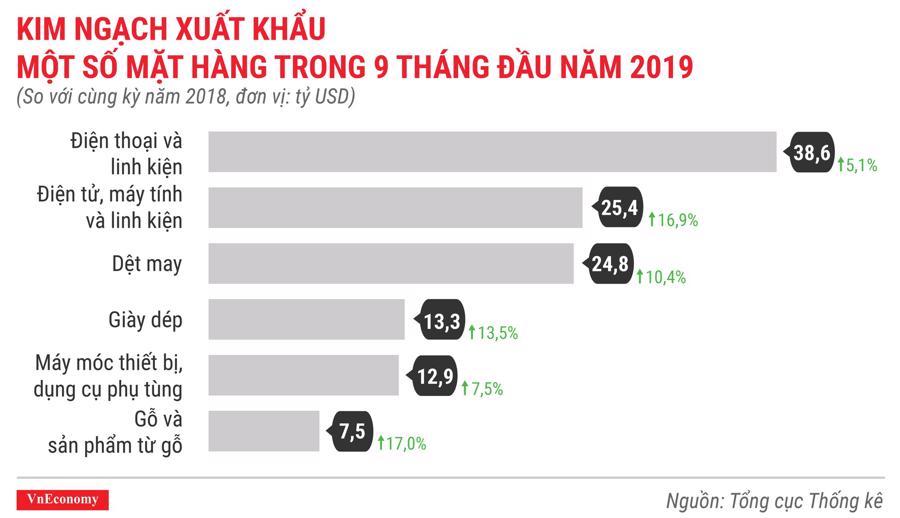 Kinh ngạch xuất khẩu một số mặt hàng chủ lực trong 9 tháng đầu năm 2019