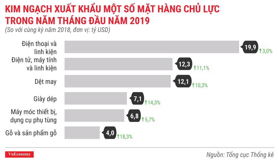 Toàn cảnh bức tranh kinh tế Việt Nam tháng 5/2019 qua các con số - Ảnh 12.