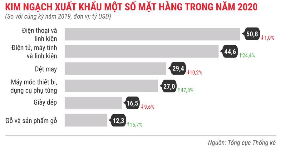 Toàn cảnh bức tranh kinh tế Việt Nam 2020 qua các con số - Ảnh 13.