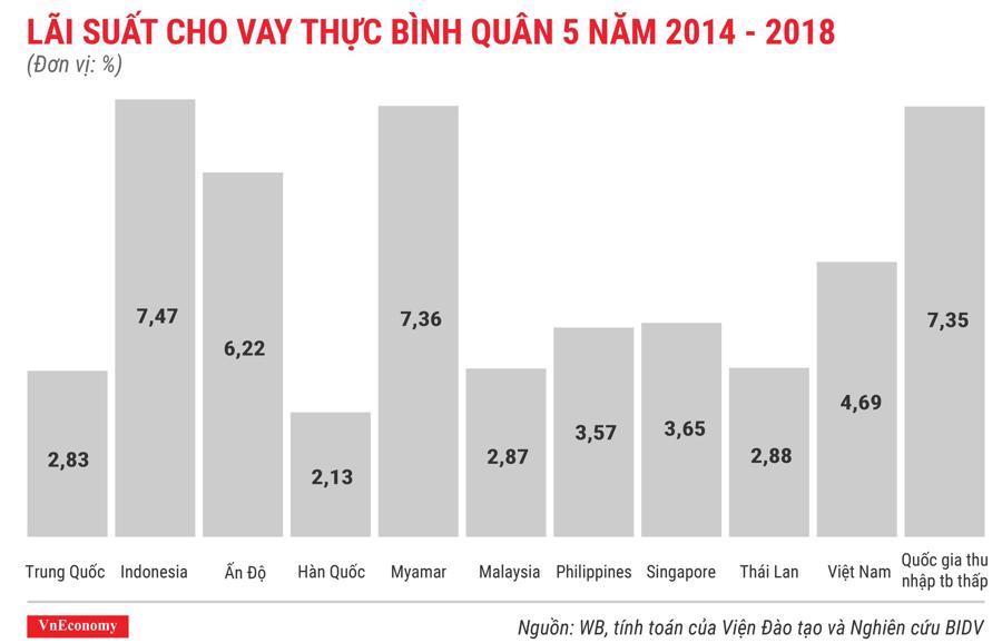 lãi suất cho vay thực bình quân 5 năm 2014 đến 2018