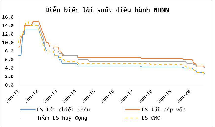 Mức thấp kỷ lục của lãi suất VNĐ liên ngân hàng kéo dài đến khi nào? - Ảnh 2.